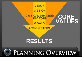 Core Values lead to Results